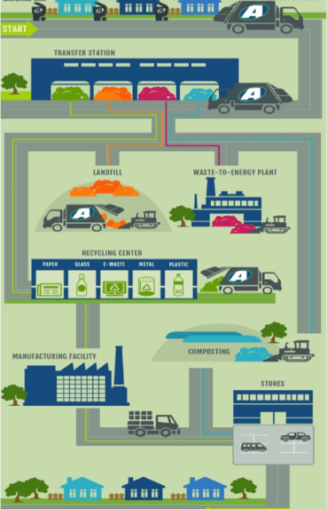 Image: The various life cycles; Source at advanceddisposal.com