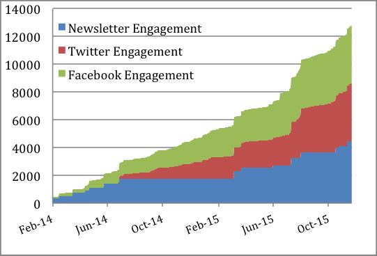 Social Media Engagement (bWW)