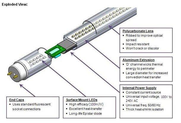 IEC 62776 LED tube