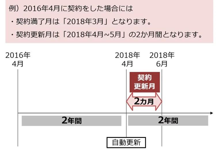 au・ドコモ・ソフトバンクの契約更新月