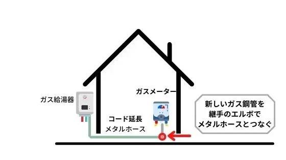 ガス配管の延長工事