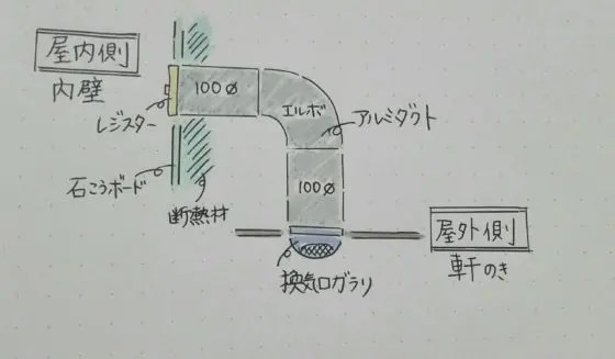 ダクトの設計図