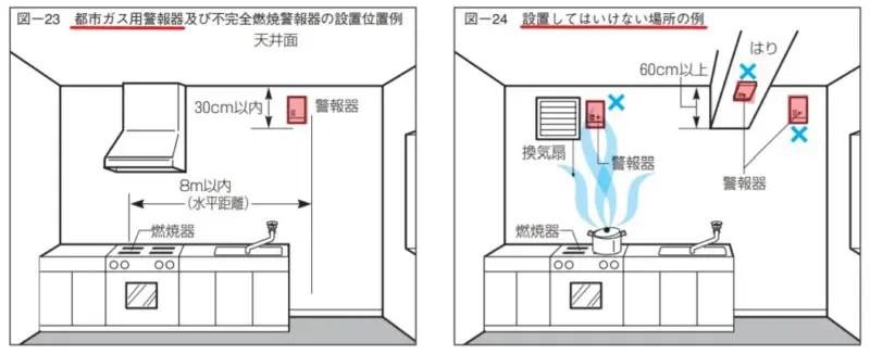 都市ガスの警報器設置例