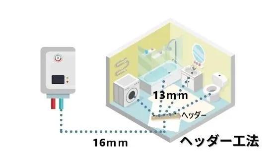 配管サイズの設計