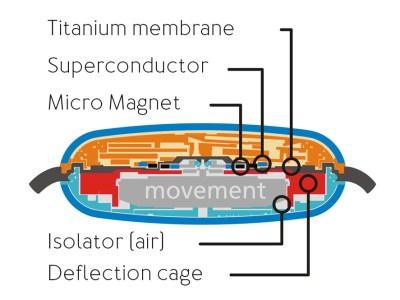 Schéma de la transmission magnétique (c)Ressence