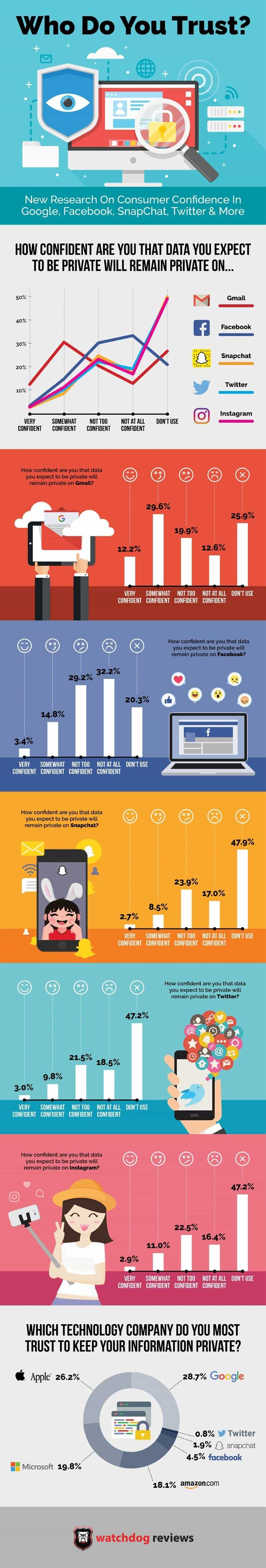 Digital Privacy Is Still a Big Issue
