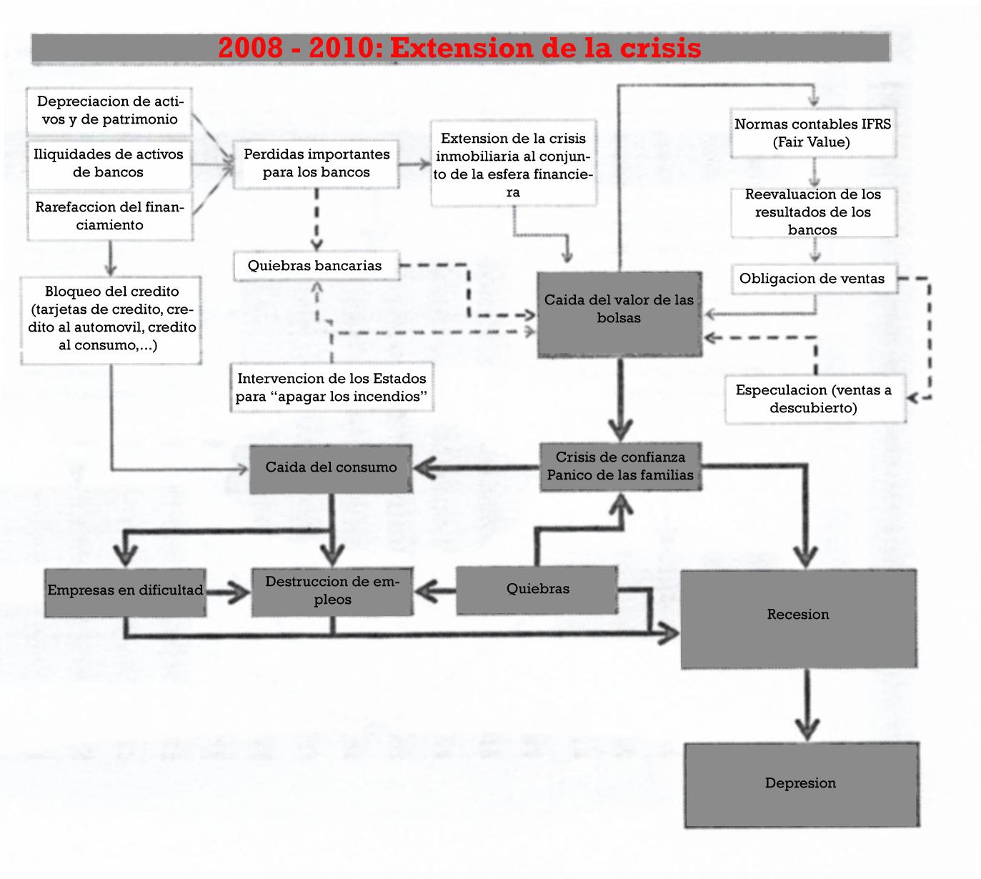 2008-2010-extension-de-la-crisis