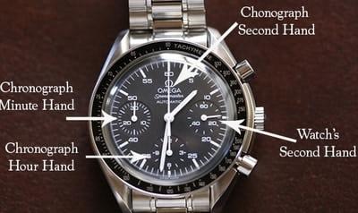 Chronograph Watch dials edxplained