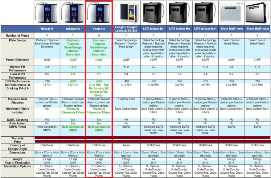 ionizatoare apa comparate iulie 2016 AlkaViva UK