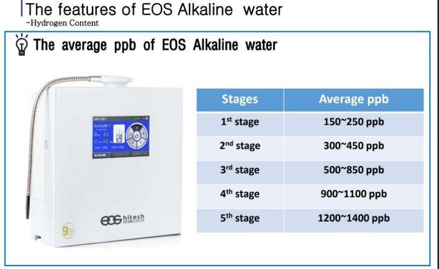 eos jay 201 water ionizer molecular hydrogen in water content