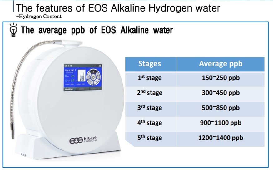 EOS EH 501 molecular hydrogen water ppb