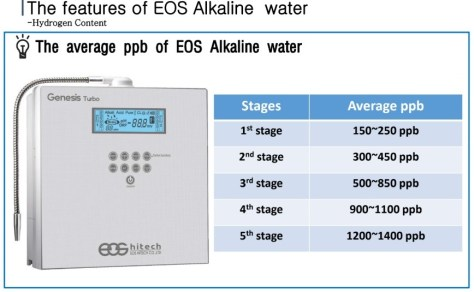 EOS GENESIS TURBO WATER IONIZER molecular hydrogen