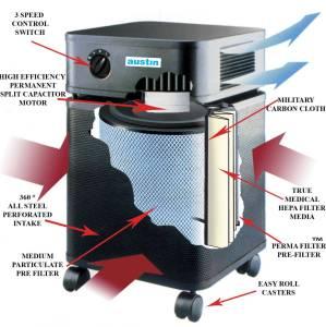 Austin Air Allergy Machine air purifier_standard_tech
