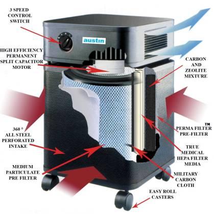 Austin Air BEDROOM Machine air purifier_standard_tech