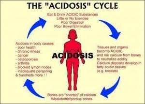acidosis-cycle