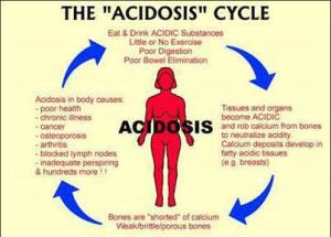 acidosis-cycle