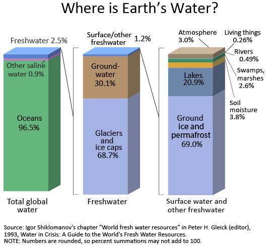 Répartition de l'eau sur Terre (graphisme)