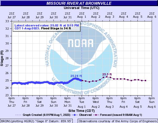 Missouri River at Brownville