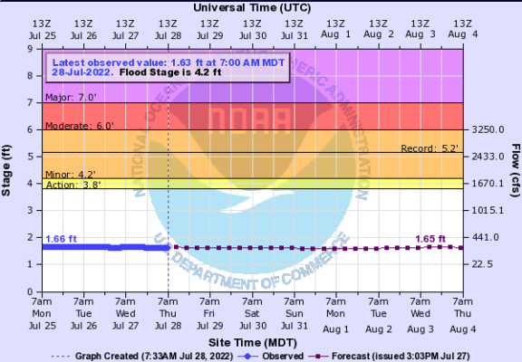 USGS Water-data graph for site 13052200