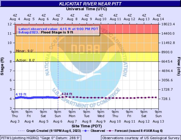 Klickitat River near Pitt