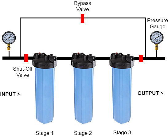 install-whole-house-water-filter