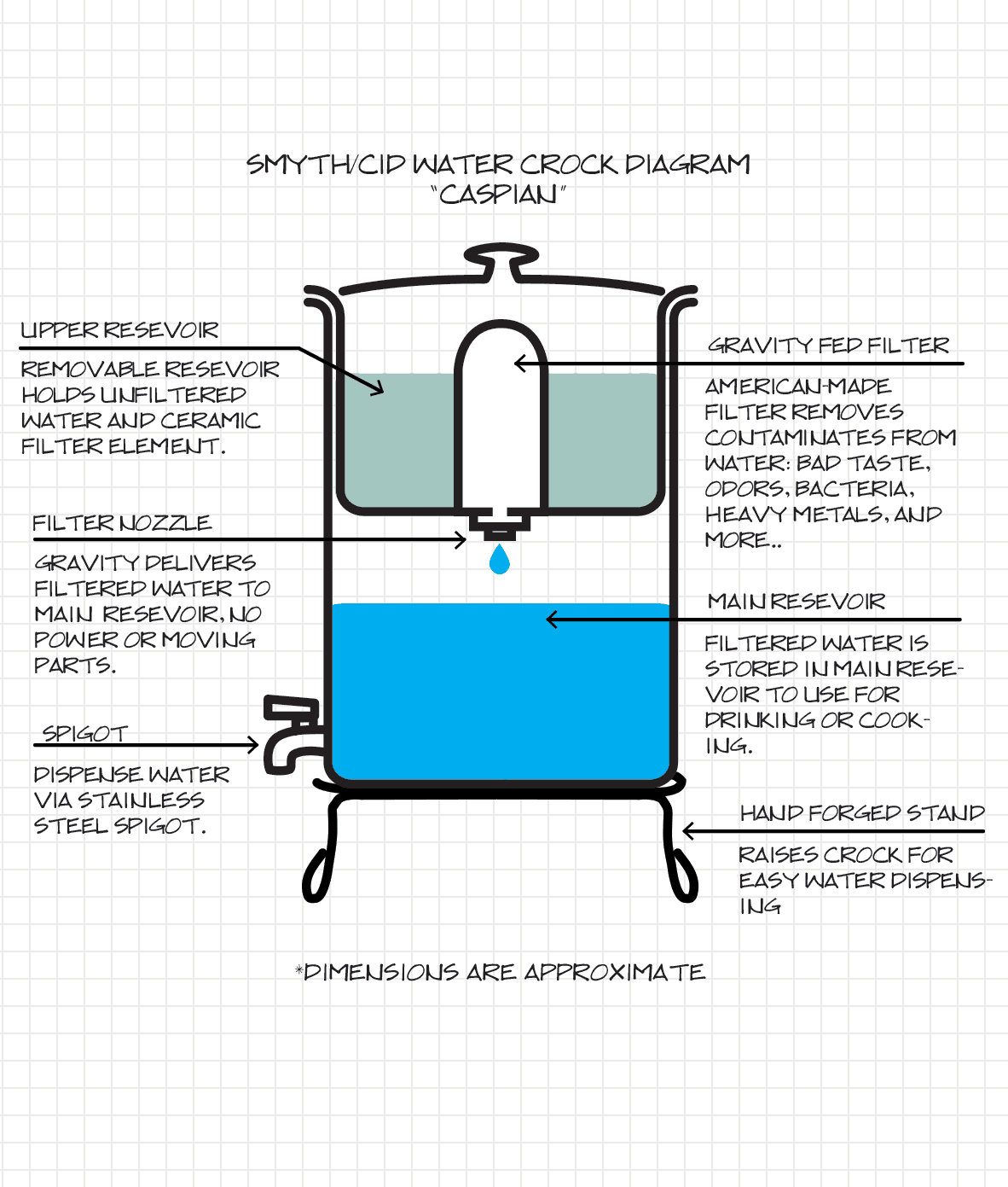 Homemade Water Filter Diagram. Delighful Water Homemade Water Filter  Diagram Gravity Diagram In Homemade Water
