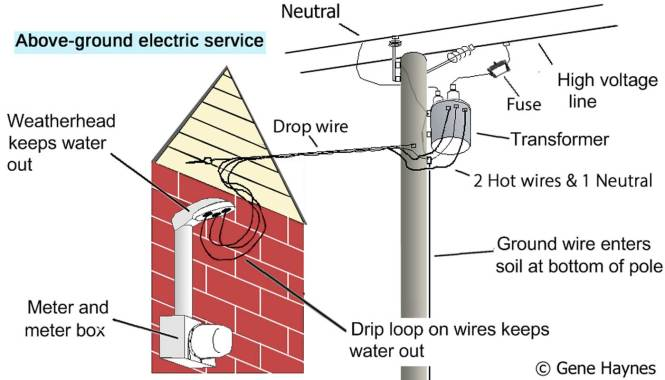 Electric meter box wiring diagram wiring diagram coleman air 100 a d c digital panel meter 2 gang box 12v asfbconference2016 Images