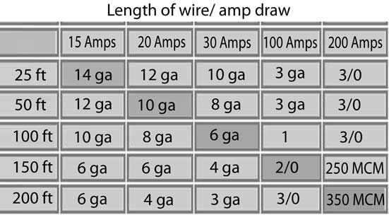Electrical wire gauge chart distance choice image wiring table electrical wire gauge and distance image collections wiring electrical wire size chart distance part 1 choosing greentooth