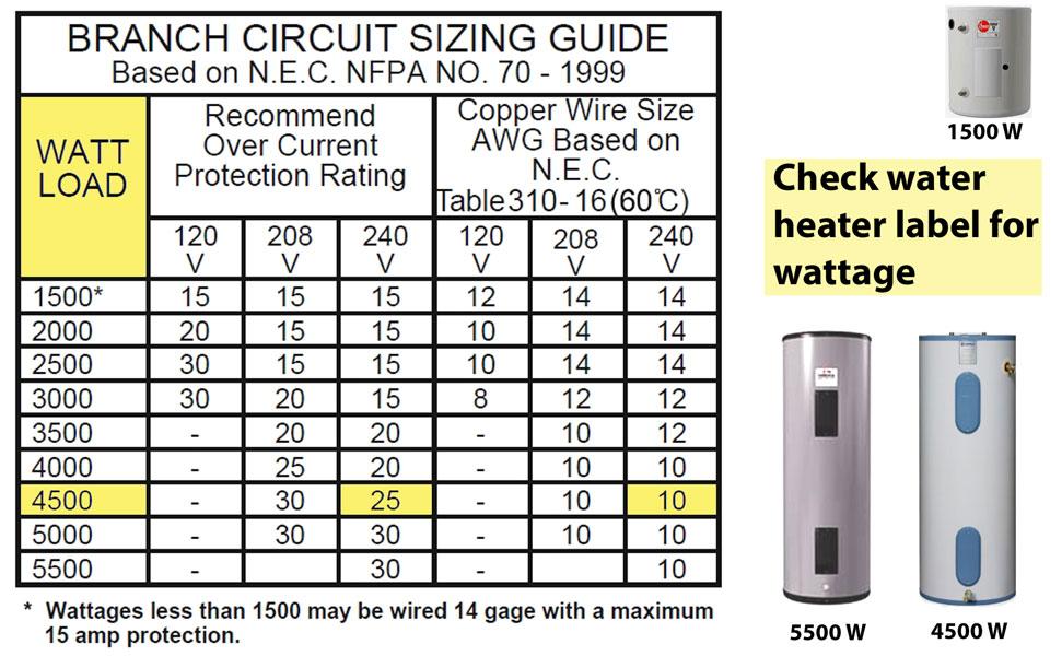 Fancy Wire Gauge Amperage Chart Festooning - Schematic Diagram ...