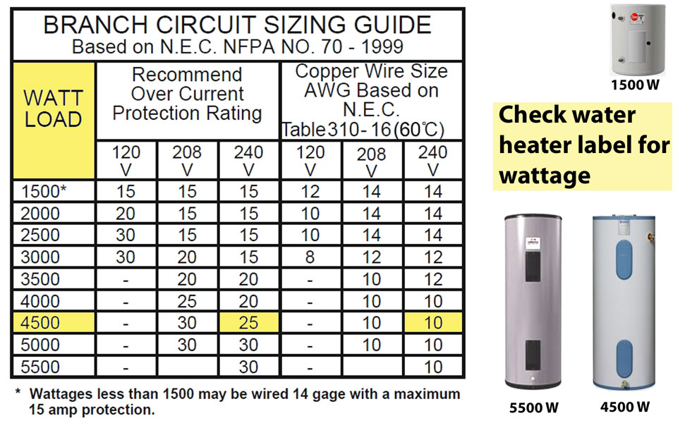 Fine 200 Amp Wire Size Chart Uk Ideas - Everything You Need to Know ...