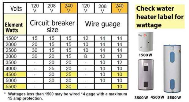 Circuit breaker and cable size chart automotivegarage wire and breaker size chart electric work how to figure volts amps watts for residential water greentooth Image collections