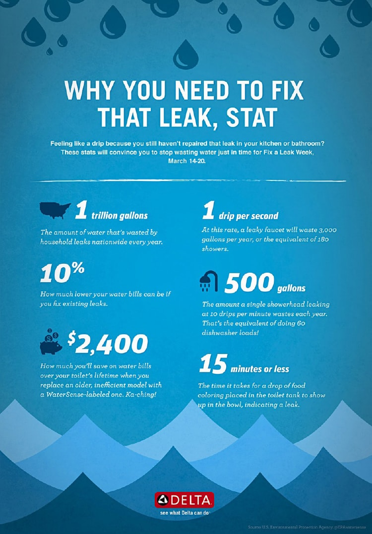 Types of Water Leaks and Preventing Water Leaks