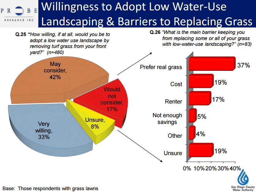San Diego County Water Authority polls 2