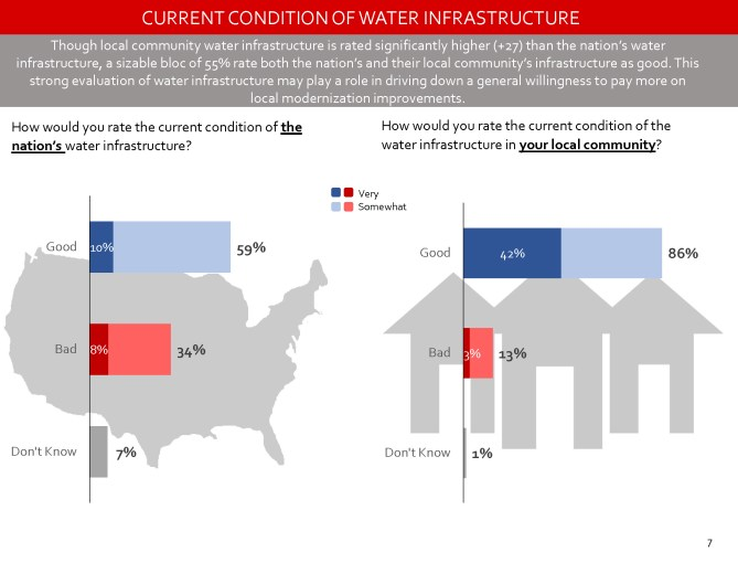 Value of Water Coalition poll page_07