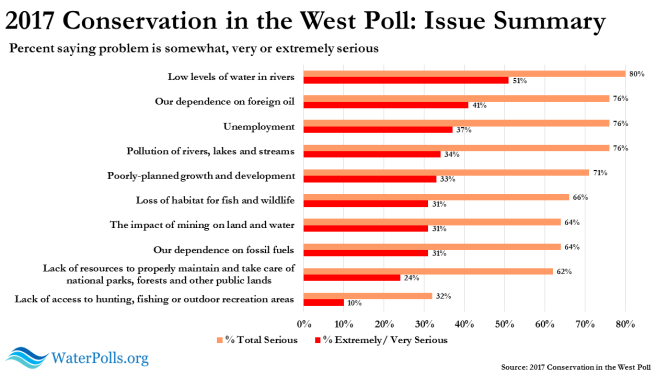 Conservation in the West Poll 2017