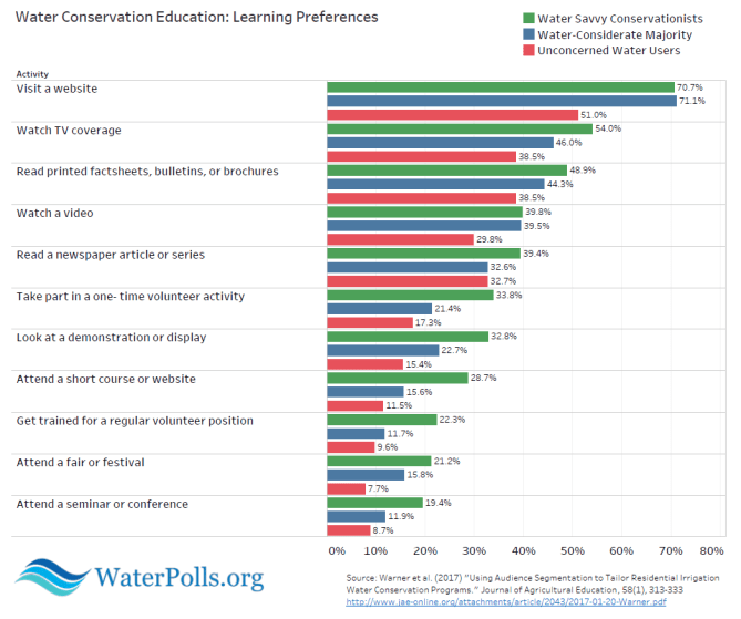 water savvy conservationists graphic 2
