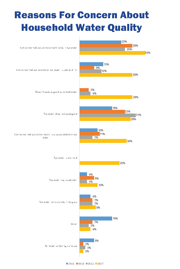 Water Quality Association survey graphic 1