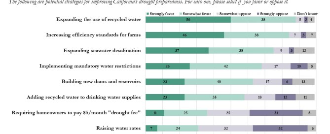 Bay Area Council Recycled Water Public Opinion Poll