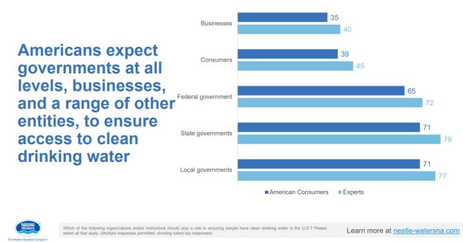 Nestle poll slide