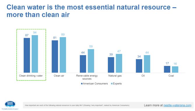 Nestlé water poll 1