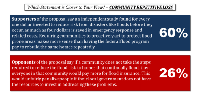 Pew flooding poll graphic 6