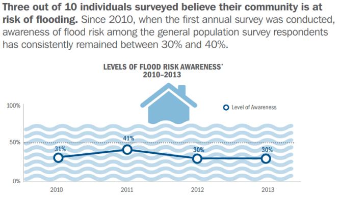 FEMA flooding surveys graphic 1