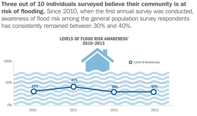 FEMA flooding surveys graphic 1