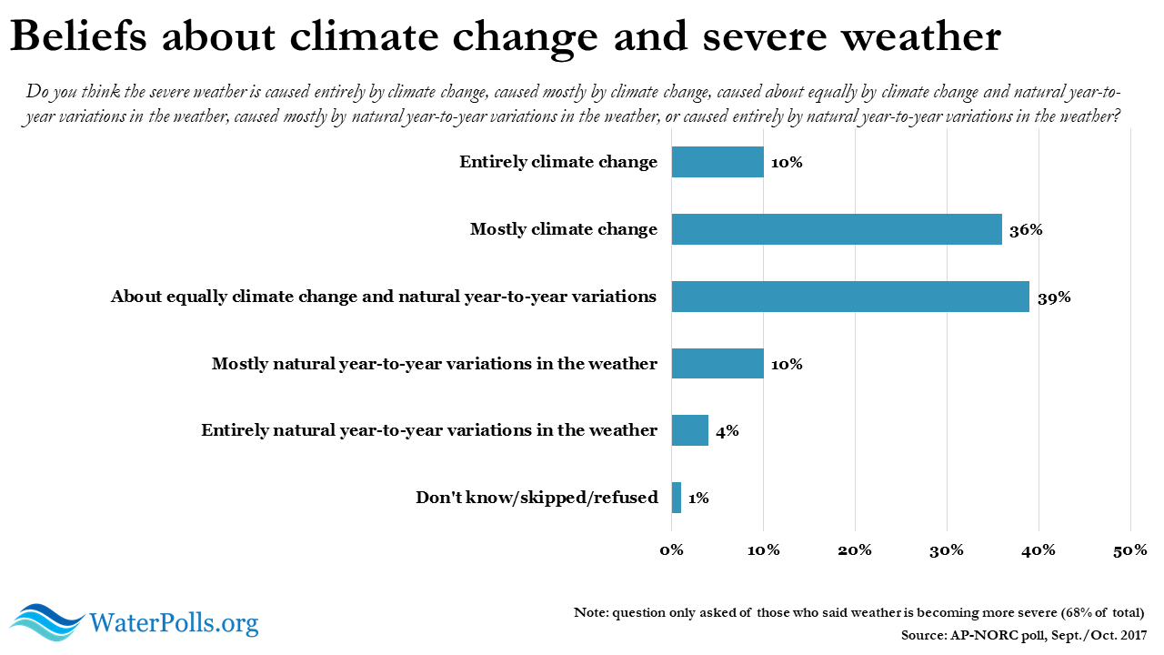 Climate change and extreme weather graphic 1
