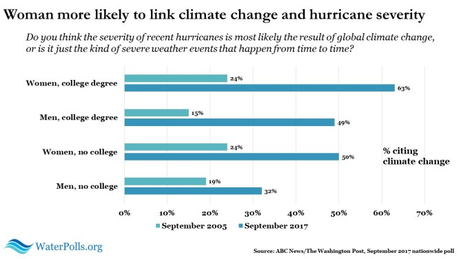climate change and hurricane severity 3