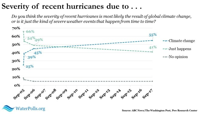 climate change and hurricane severity 1
