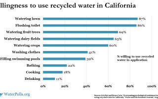 Stanford recycled water study