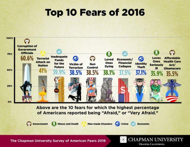 chapman fears survey 2016 results