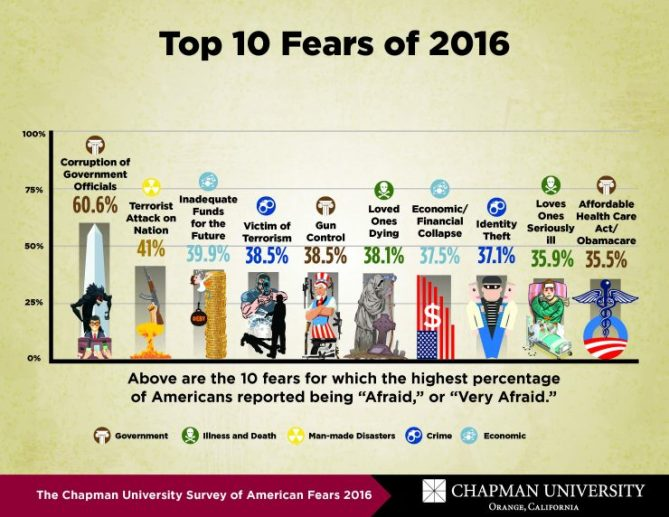 chapman fears survey 2016 results