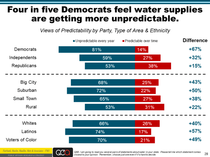 Water Foundation poll slide 28